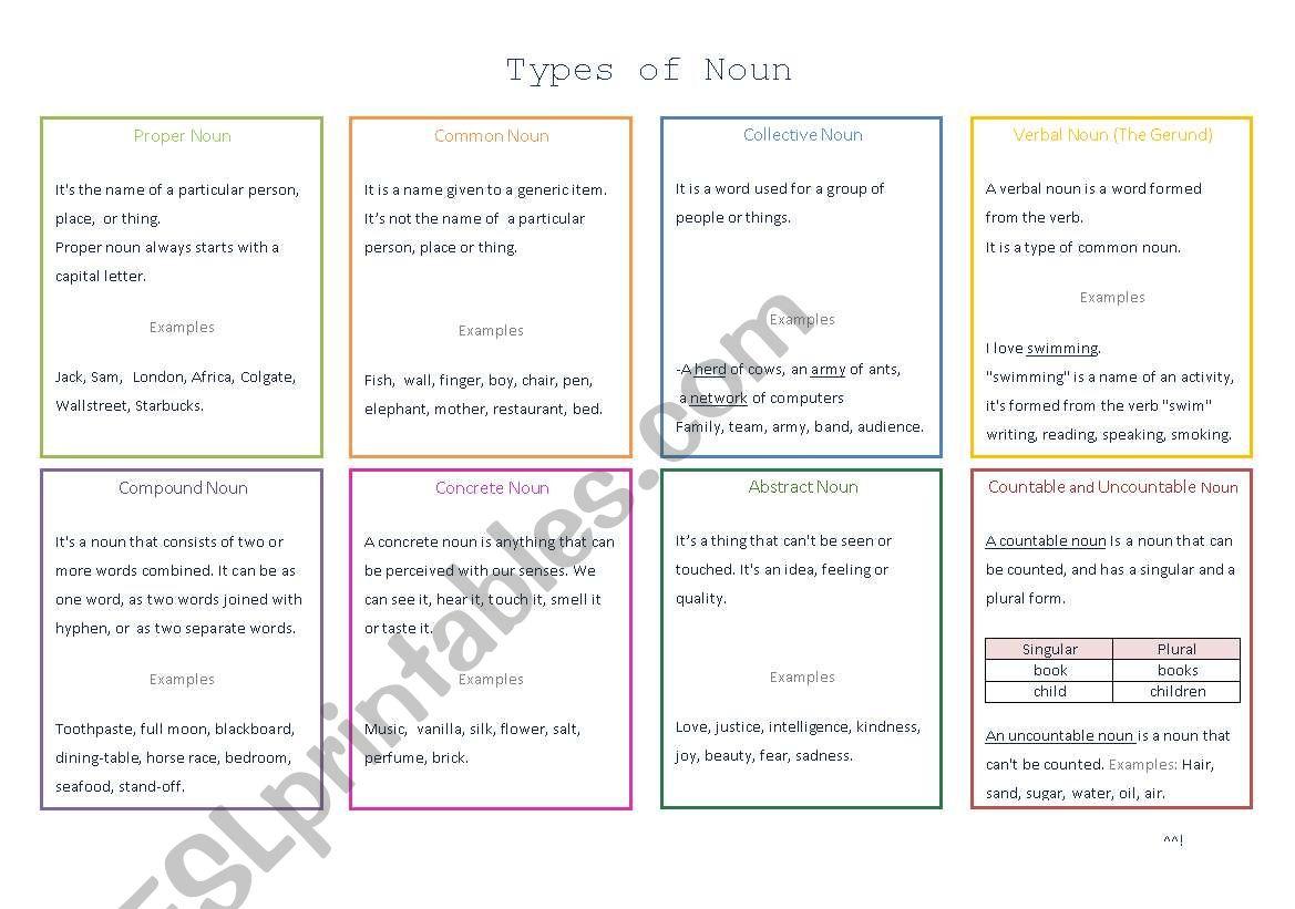 Types Of Noun Kinds Of Noun